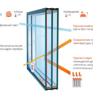стеклопакет мульти multi-steklopaket-zima